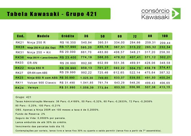 Consorcio_Nacional_Kawasaki_tabela_421